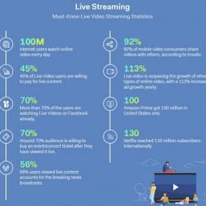 Live Streaming infógrafika (2019)
