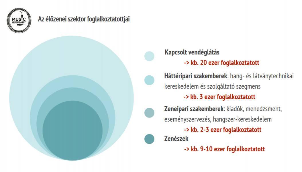 Élőzenei szektor foglalkoztatottjai Magyarországon
